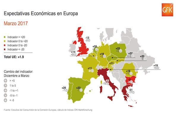 la espaa de las dos caras lderes en expectativas econmicas en europa y a la cola en disposicin al gasto