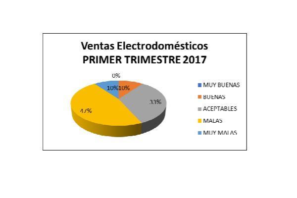 ms de la mitad de los comercios andaluces del sector electro no han tenido ventas positivas