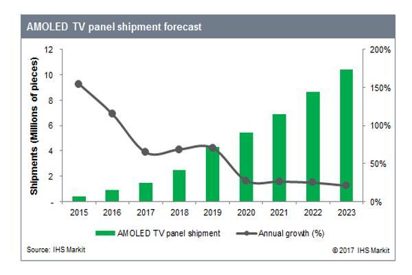 en 2023 se enviarn 10 millones de unidades de paneles de tv amoled