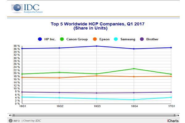el mercado de hardware de impresin crece un 12 en el primer trimestre