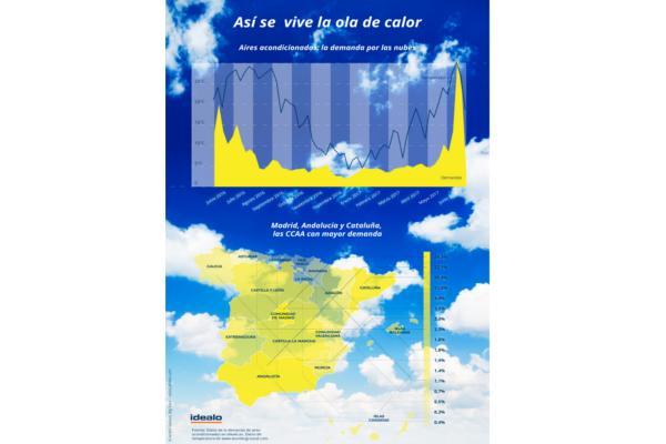 la demanda de equipos de aire acondicionado se dispara en espaa en un 161