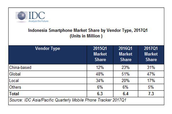 los proveedores de smartphones en indonesia intensifican su lucha por ser la marca local