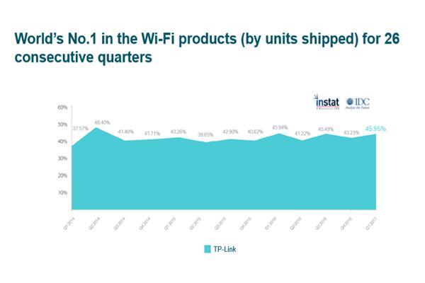 tplink lidera el mercado mundial de soluciones wifi por 26 trimestre consecutivo