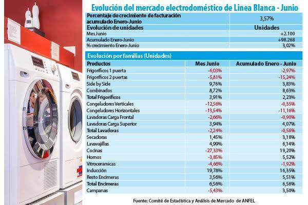 las ventas de electrodomsticos crecen en junio