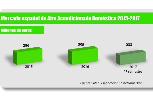 primer semestre ms que prometedor para el sector domstico de equipos de climatizacin