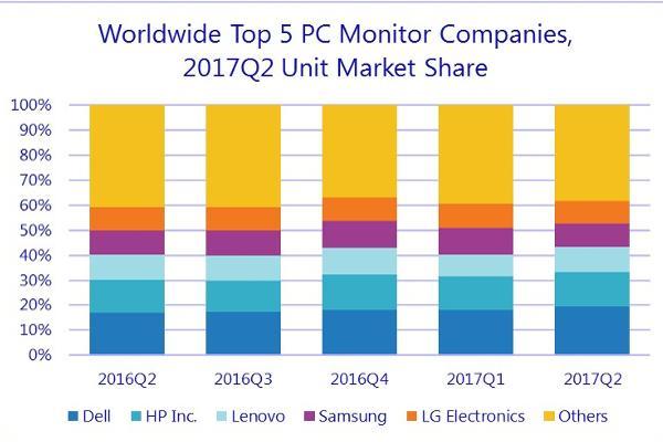 dell y asus logran un crecimiento interanual en el mercado mundial de monitores de pc