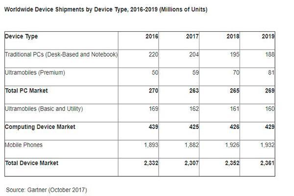 las ventas de equipos mviles se incrementarn un 2 en 2018