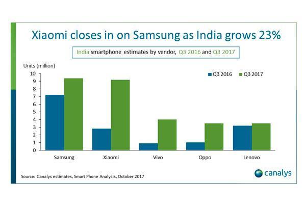 india supera a estados unidos como el segundo mayor mercado de smartphones despus de china