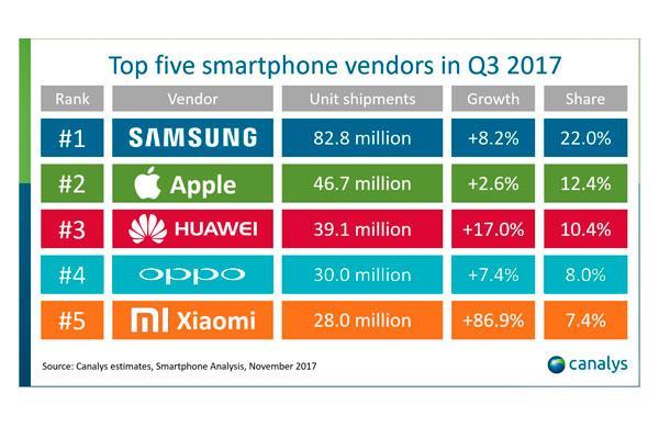 el iphone 7 ha sido el smartphone ms vendido en el tercer trimestre de 2017