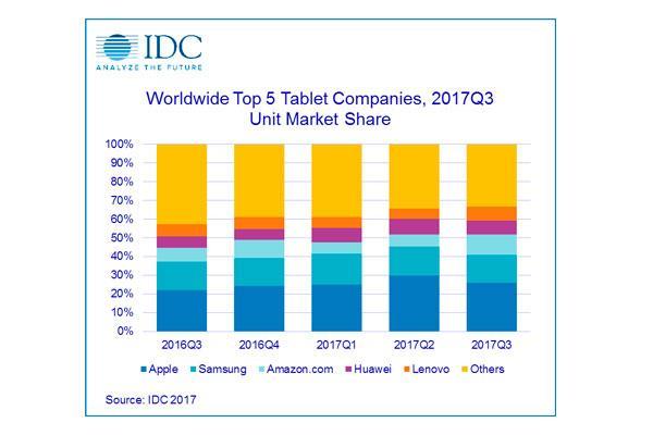 el mercado mundial de tabletas cae en 54 en el tercer trimestre de 2017