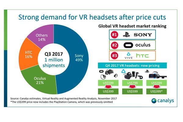 las ventas de auriculares de realidad virtual continuan creciendo ynbspsuperan ya el milln de unidades