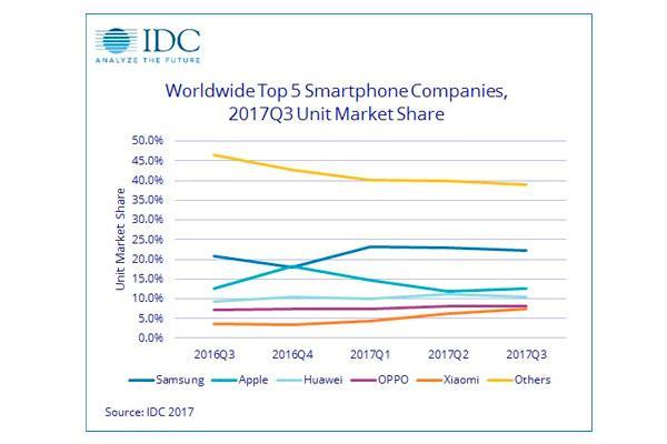 las ventas mundiales de smartphones crecen un 27 en el tercer trimestre del ao segn idc