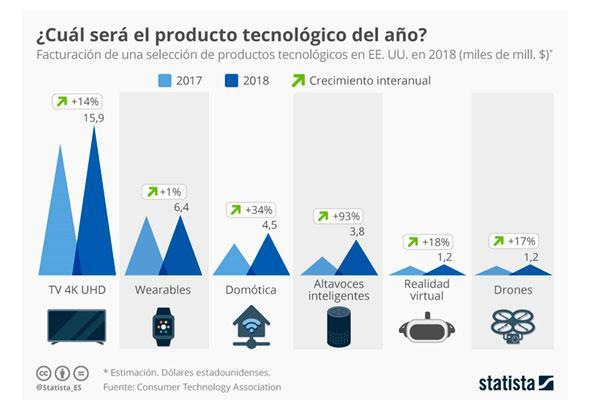 los televisores uhd 4k producto tecnolgico emergente en 2018