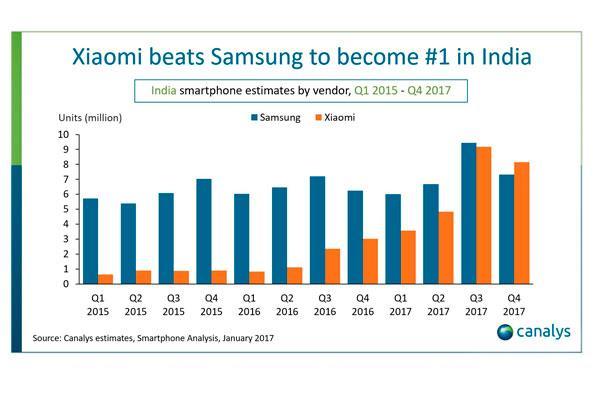 xiaominbspse sita como principal proveedor de smartphones en india
