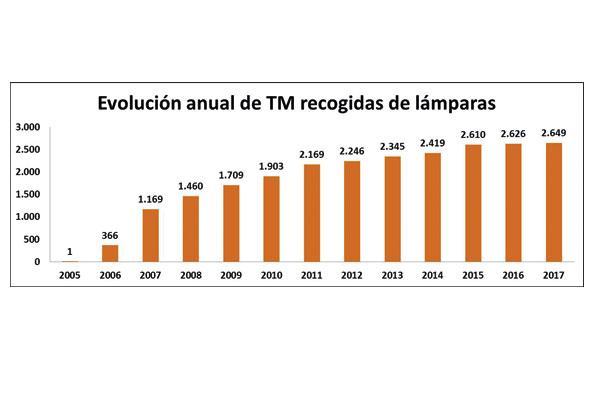 ambilamp incrementa sus cifras de reciclaje en 2017