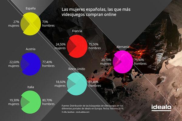 espaa es el cuarto pas de europa que ms videojuegos consume