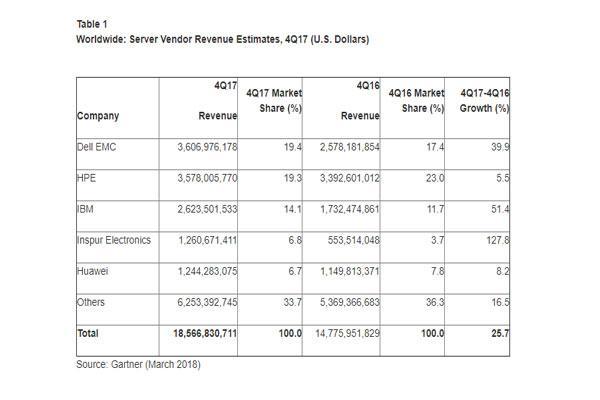 la facturacin mundial de servidores creci un 257 en el ltimo trimestre de 2017