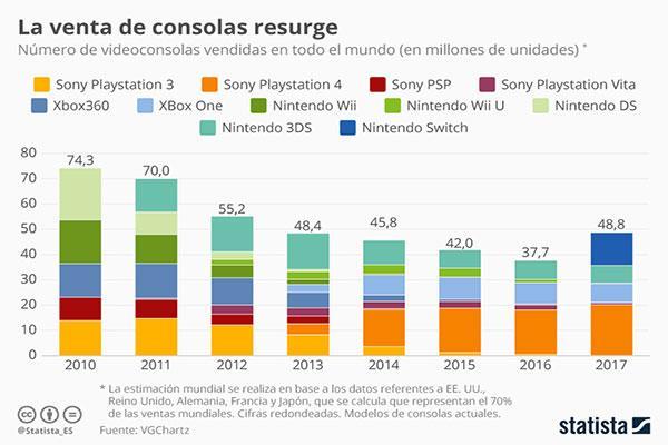 la venta de consolas se reaviva gracias a la ps4 y la nintendo switch