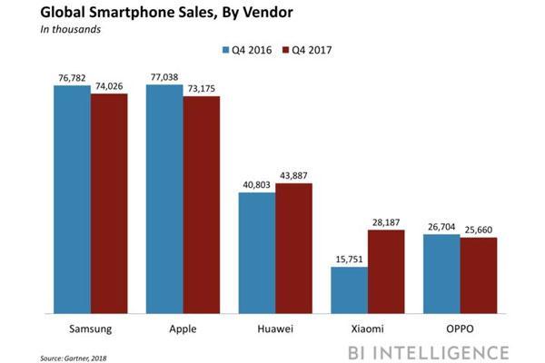 las ventas mundiales de smartphones caen por primera vez en 2017