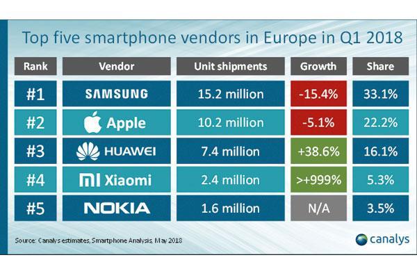 las ventas de smartphones en europa caen un 63 en el primer trimestre de 2018