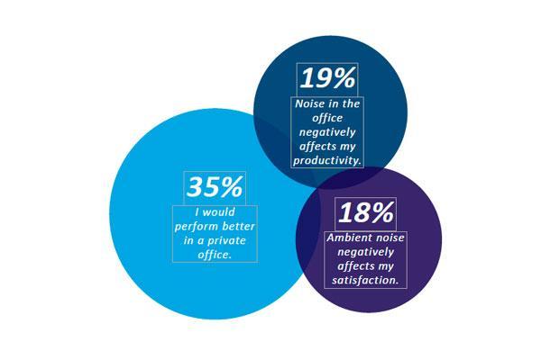 los empleados que trabajan en oficinas ruidosas tienen ms probabilidades de abandonar su puesto en un plazo de seis meses
