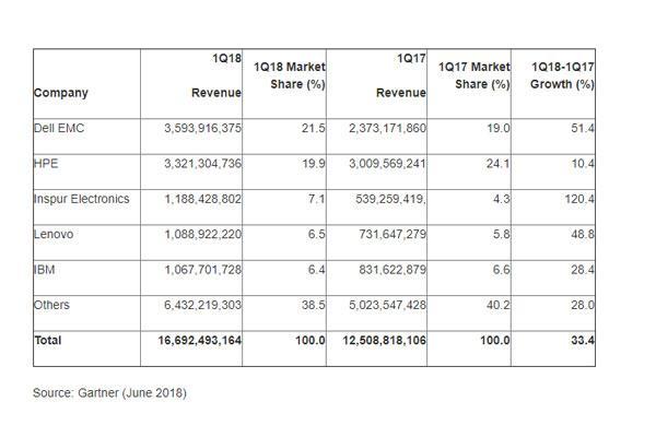 el mercado mundial de servidores creci un 334 en el primer trimestre de 2018