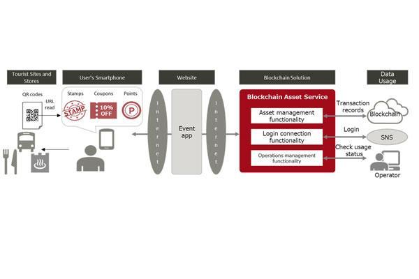 fujitsu lanza una solucin cloud para atraer clientes a tiendas y reactivar reas regionales