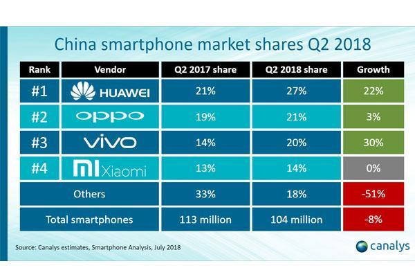 huawei lidera las ventas de smartphones en china