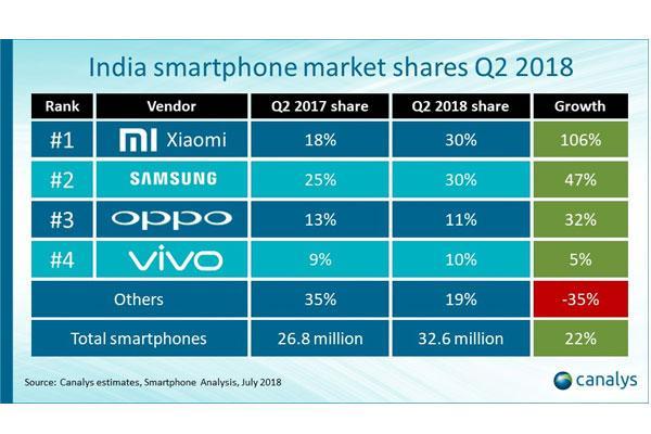 samsung y xiaomi dominan las ventas de smartphones en india