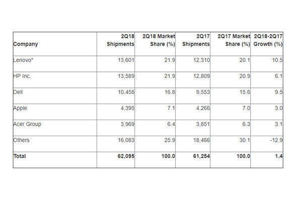 las ventas mundiales de pcs crecen por primera vez en seis aos