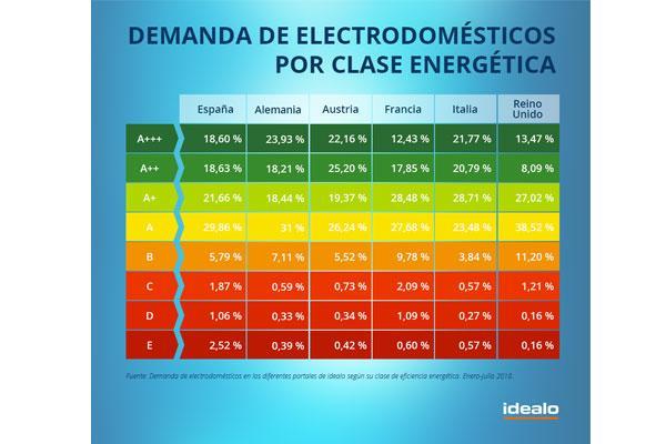 la demanda de electrodomsticos eficientes en espaa sube un 676  en el ltimo ao