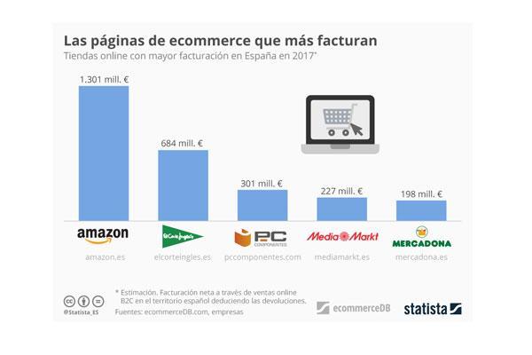 amazon lidera el negocio online en espaa con una facturacin de 1301 millones de euros en 2017