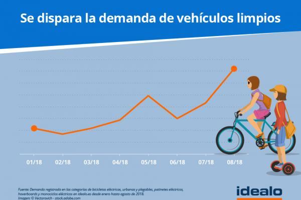 la demanda de bicicletas y patinetes se ha triplicado en espaa desde enero de 2018
