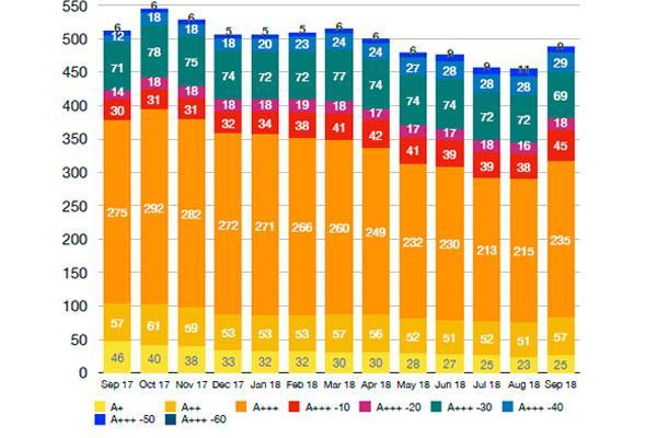 las lavadoras con clasificacin energtica a 40 son las que que ms presencia ganan en el mercado espaol