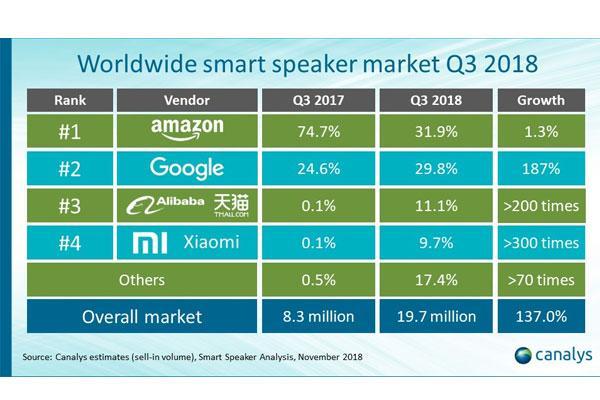 amazon recupera el primer puesto en el mercado de altavoces inteligentes durante el tercer trimestre de 2018