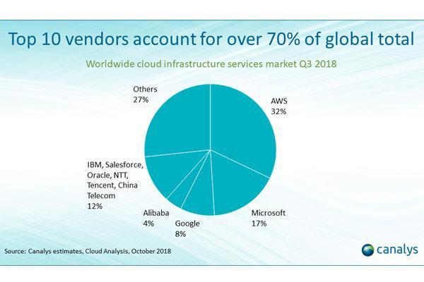 el gasto mundial en infraestructura cloud crece un 46 en el tercer trimestre de 2018