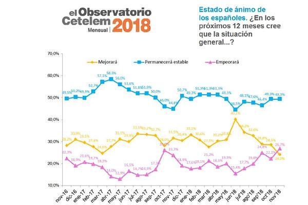 el porcentaje de consumidores que ven con pesimismo el futuro de la situacin general del pas aumenta un 203