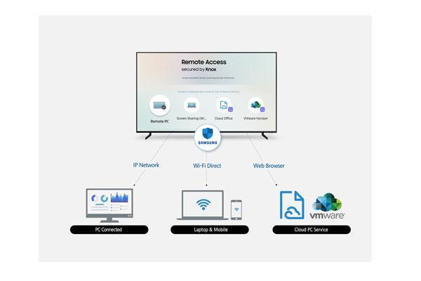 acceso remoto la nueva funcin para los televisores inteligentes de samsung