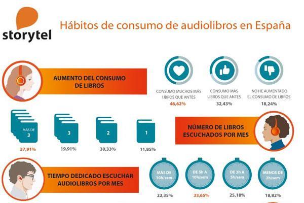 los audiolibros incrementan los ndices de lectura