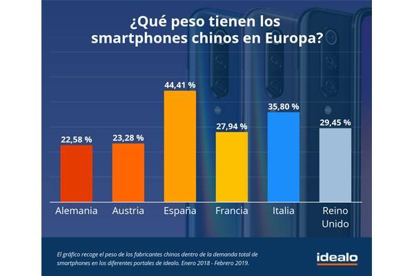 espaa es el pas europeo con mayor demanda de smartphones chinos con ms del 44