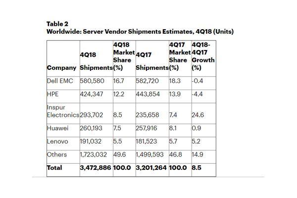 los ingresos mundiales de servidores aumentan un 178 en el cuarto trimestre de 2018