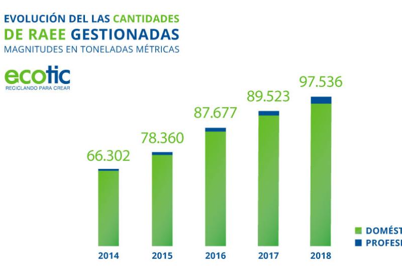 ms de 100000 toneladas de residuos electrnicos y elctricos gestion ecotic en 2018