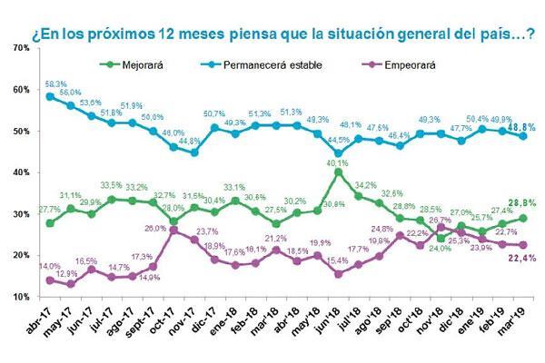 crece moderadamente el optimismo de los espaoles sobre la situacin general del pas para los prximos doce meses