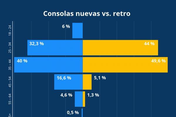 la cuarta parte de la demanda de consolas de nueva generacin corresponde a los mayores de 45 aos