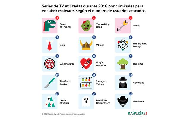 juego-de-tronos-the-walking-dead-y-arrow-las-series-de-tv-mas-utilizadas-para-distribuir-malware
