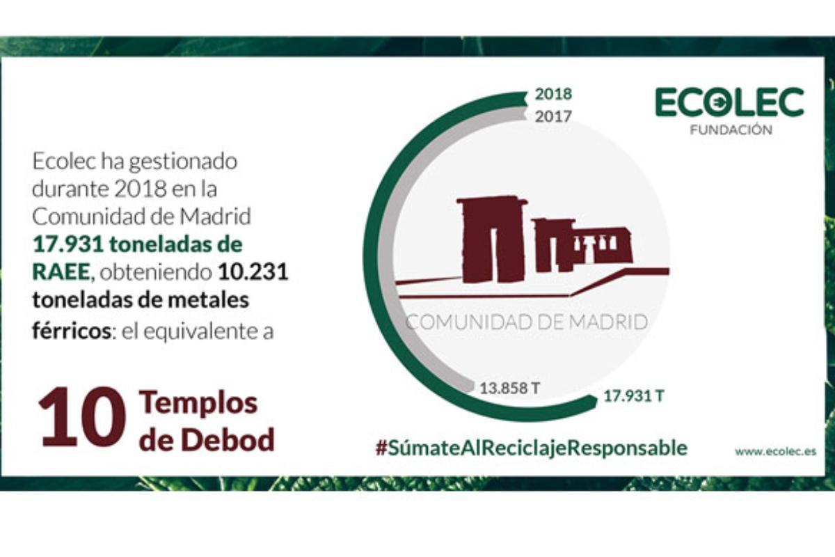 la comunidad de madrid gestiona a travs de ecolec la recogida de 17931 toneladas de residuos elctricos y electrnicos