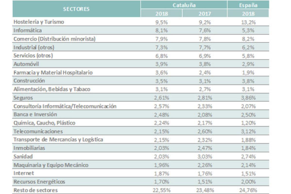 la oferta de empleo en catalua crece 23 puntos porcentuales y ya aglutina el 246 de las vacantes publicadas