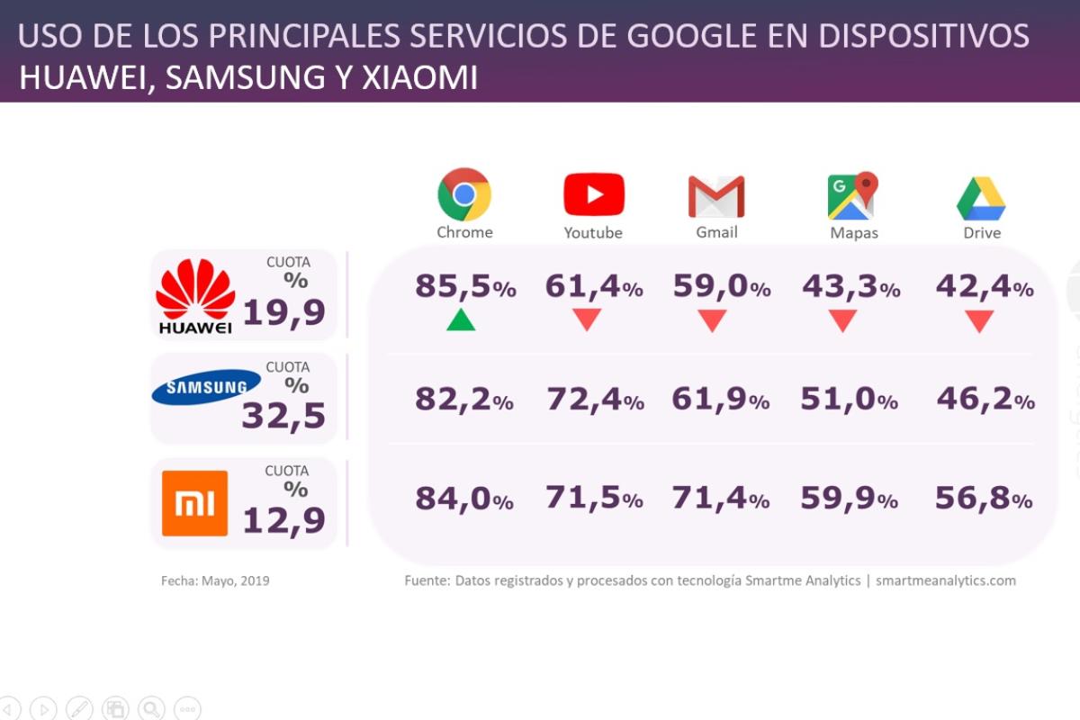la ruptura de google con huawei sera dramtica para los usuarios de los smartphones del fabricante chino