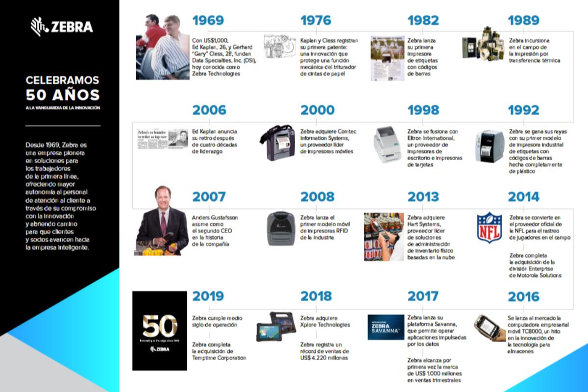 zebra technologies celebra 50 aos avanzando hacia la transformacin digital