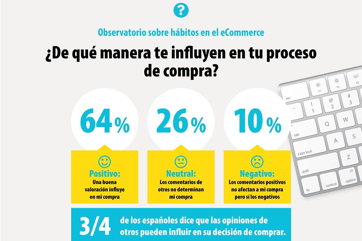 la mitad de los consumidores solo compra online tras contrastar con comentarios de otros usuarios